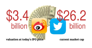 Weibo-vs-Twitter-valuation